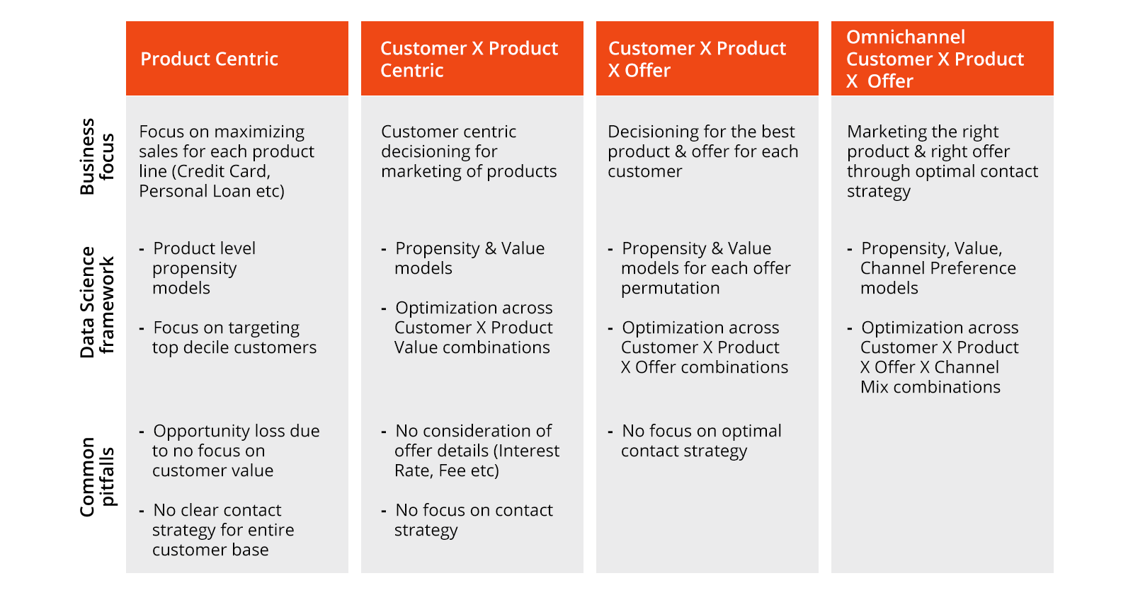 Stages of Maturity – Data Science Personalization Model for Consumer Banking